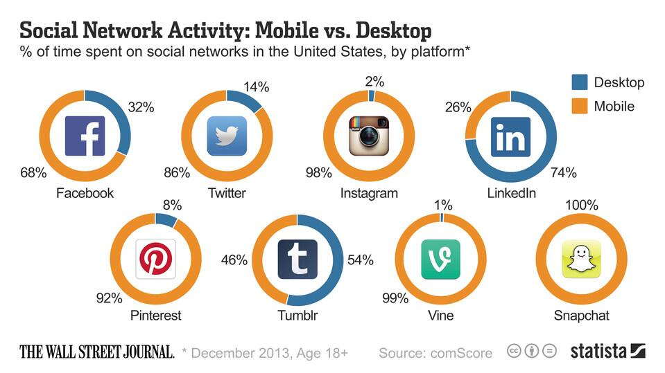 WSJ Social Media Desk v Mobile