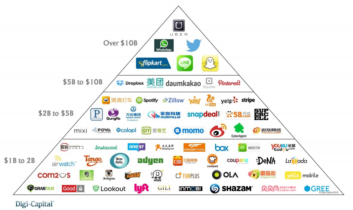 """Click image for link to article, """"One of tech's most important investors says 'you'll see some dead unicorns this year' among startups worth $1 billion,"""" from the Business Insider"""