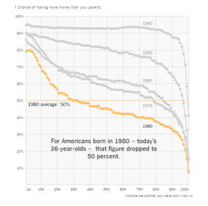 the-american-dream-quantified-at-last-the-new-york-times