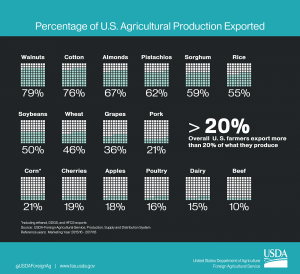 US Agriculture Exports