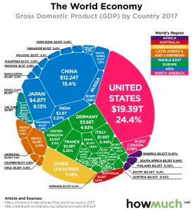 How Much - World Economy Infograpic